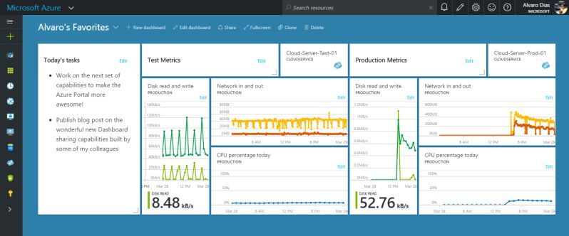 Azure Portal Dashboard - Alvaro's Favorites