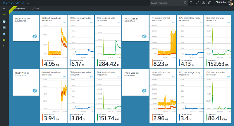 Make The Azure Portal Dashboard Your Own
